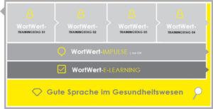 WORTWERT-Inhalte